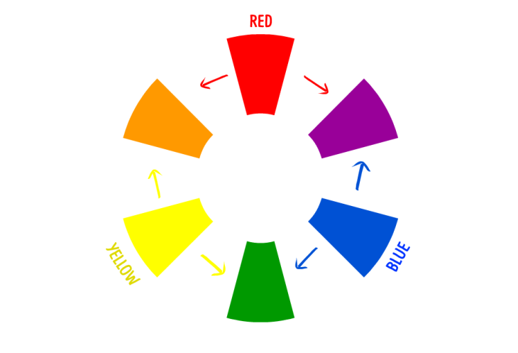 Simple The Basics Of Color Wheel For Design Part I With Designs