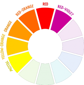The Warm Colors On Color Wheel Are Reds Oranges And Yellows They Also Called Advancing