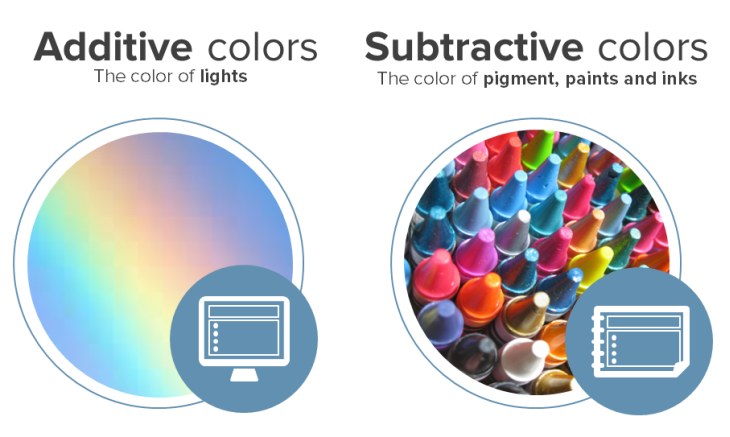 Additive And Subtractive Colors