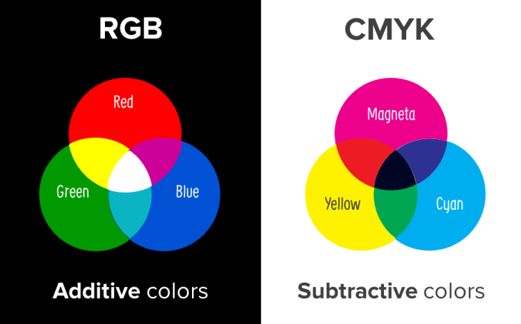 RGB Color Model And CMYK